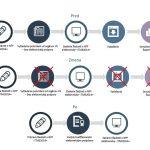 Proces elektronickej výzvy