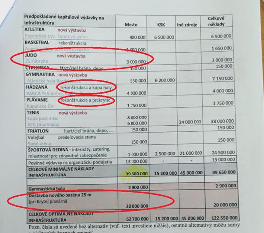 tabuľka výdavkov infraštruktúru