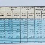 Rozpočet mesta Košice