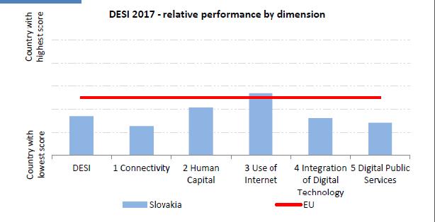 Graf hodnotenia digitálnej konkurencieschopnosti