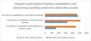 Graf znázorňujúci záujem o potvrdenia ohľadne nedoplatkov voči zdravotnej, sociálnej poisťovni a daňovému úradu