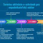 Ministerstvo investícií, regionálneho rozvoja a informatizácie Slovenskej republiky